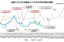 8月の飲食店予約件数、前月比95%と低水準続く 東京の予約件数100件届かず