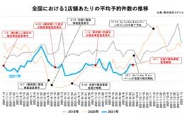 9月の飲食店平均予約数、対前月比110%を記録 東京122%で回復顕著