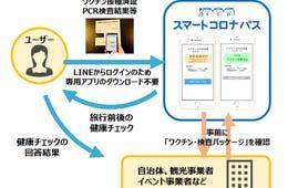 LINE友だち追加で利用できるワクチンパスポート 東武トップツアーズら4社が開発